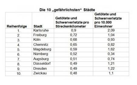 Strassenbahn Statistik Freiburg