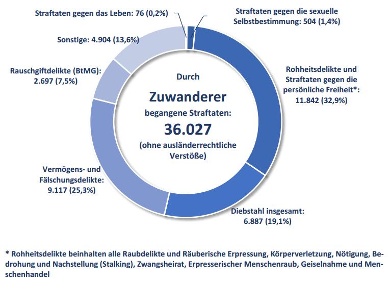 fluechtlinge-kriminalitaet-bayern-2016
