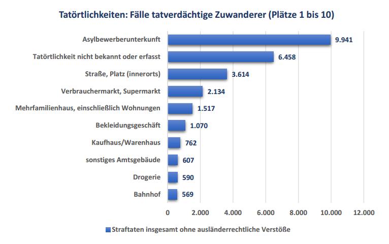 Straftaten Asylbewerber Statistik