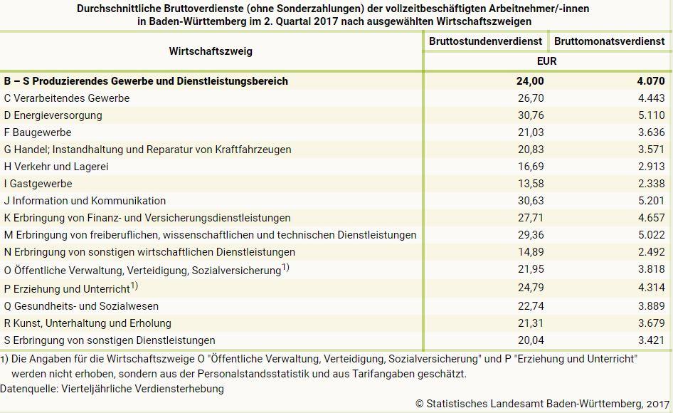 gehaltstabelle-2017-baden-wuerttemberg