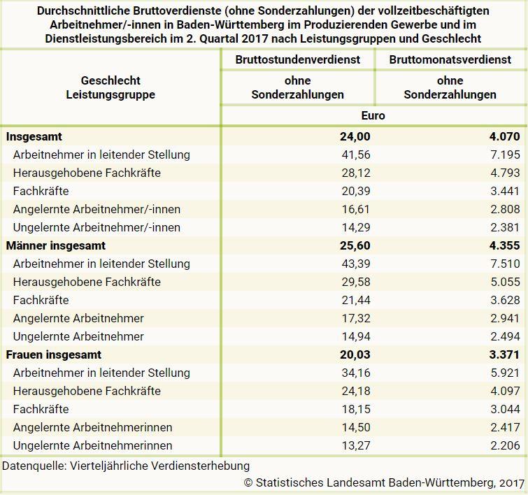 lohn-gehalt-ungelernt-gelernt-statistik-2017