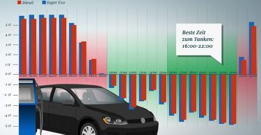 Tanken Kraftstoffpreise schwanken tagsüber ADAC billig