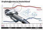 Benzin Diesel Freiburg