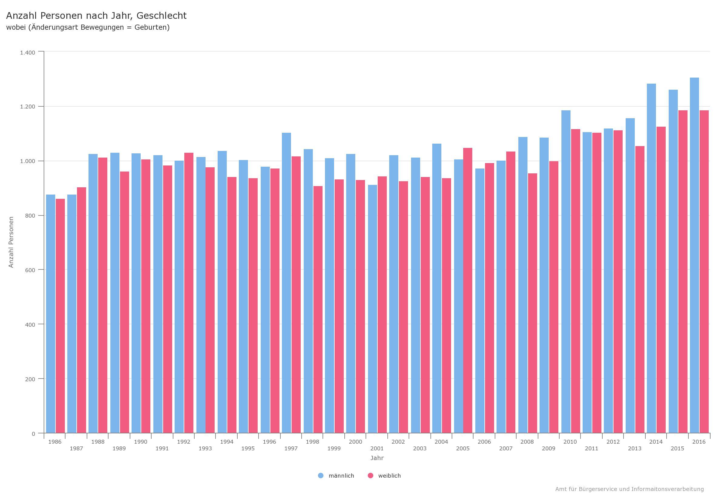 Geburten in Freiburg Statistik bis 2016