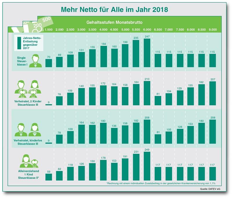 Gehalt 2018 2017 brutto netto