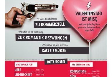 """Tollwasblumenmachen.de Infografik zum Valentinstag. Weiterer Text über ots und www.presseportal.de/nr/81644 / Die Verwendung dieses Bildes ist für redaktionelle Zwecke honorarfrei. Veröffentlichung bitte unter Quellenangabe: """"obs/Blumenbüro"""""""