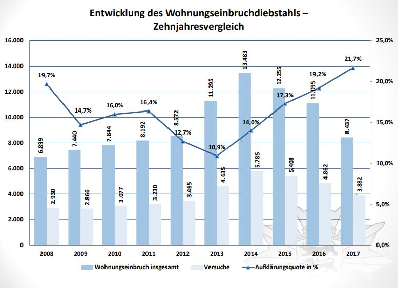 wohnungseinbrueche-2017-baden-wuerttemberg-kriminalstatistik