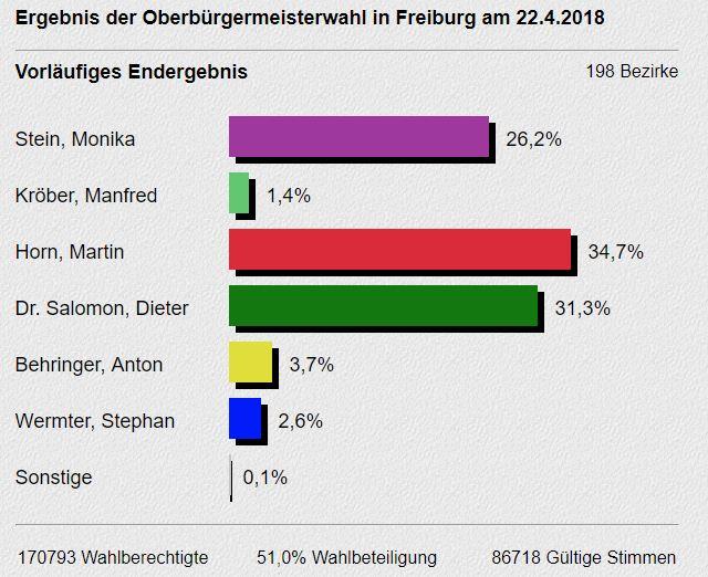 ob-wahl-freiburg-2018-salomon-horn