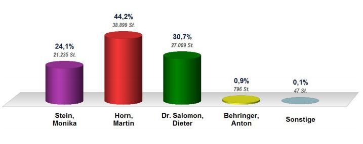 ob-wahl-freiburg-mai-martin-horn-dieter-salomon