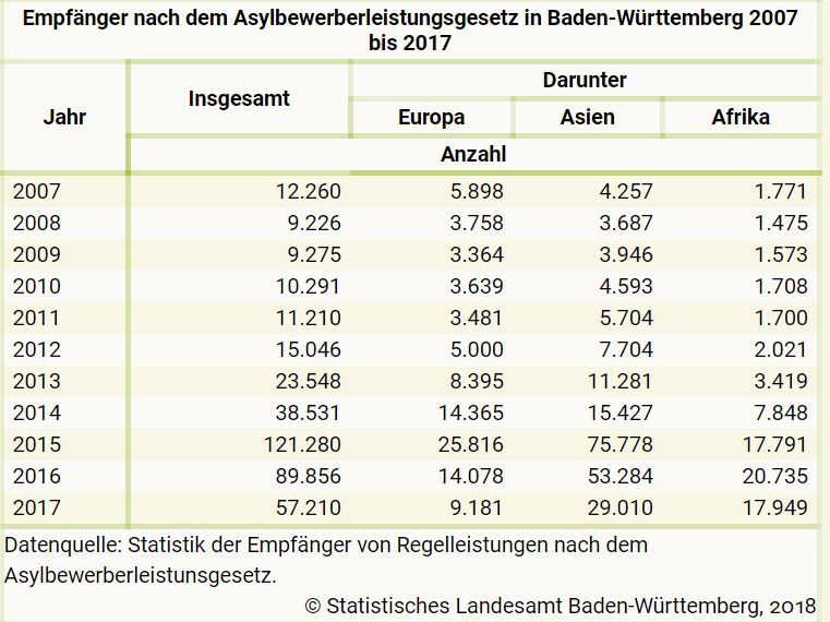Asylbewerber-baden-wuerttemberg-2017