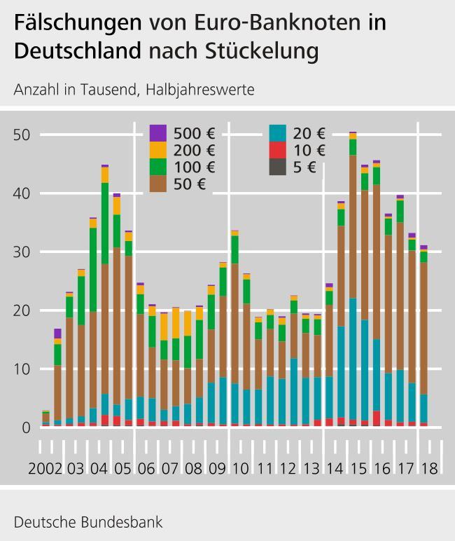 Falschgeld in Deutschland bis 2018