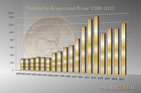 Krügerrand Preis Goldpreisentwicklung seit 2000