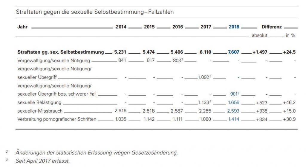 Kriminalitätsstatistik BW 2018