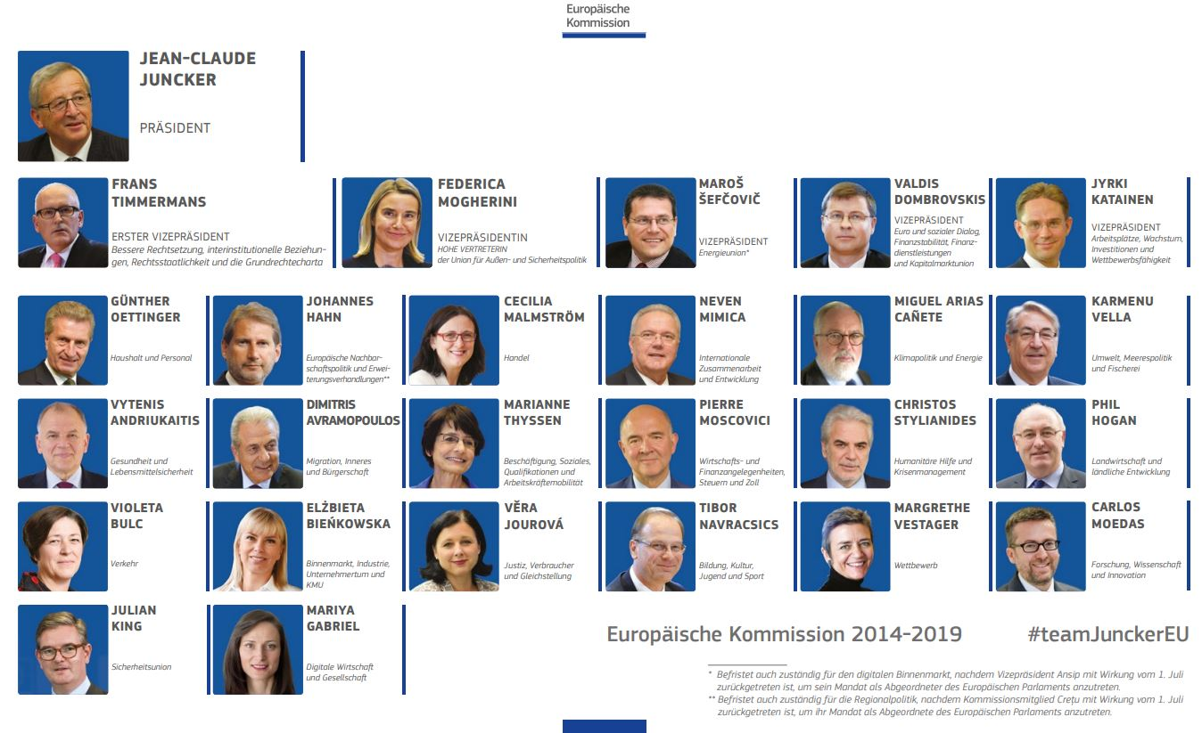 Die Europäische Kommission in der bisherigen Besetzung (2014-2019) unter Jean-Claude Juncker