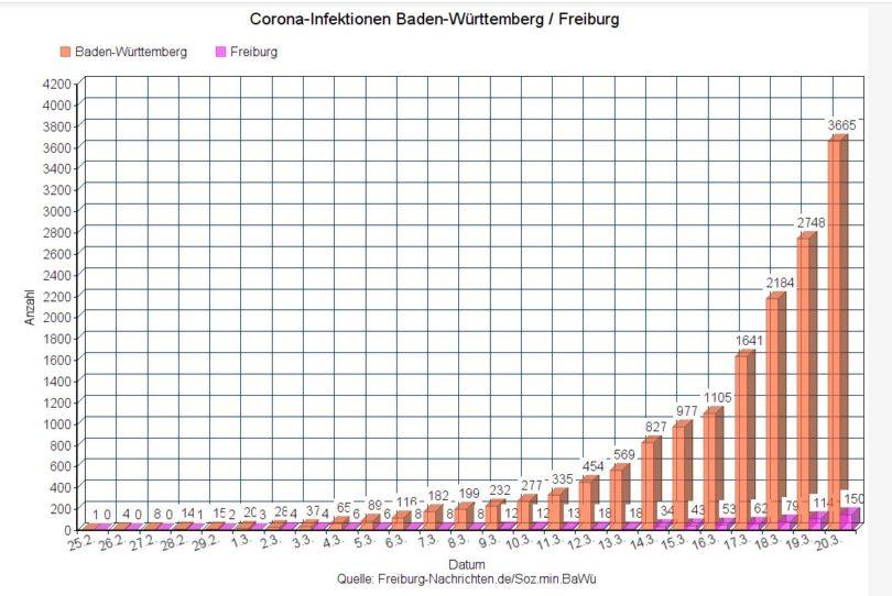 Corona-Infektionen-20032020-verlauf-baden-wuerttemberg