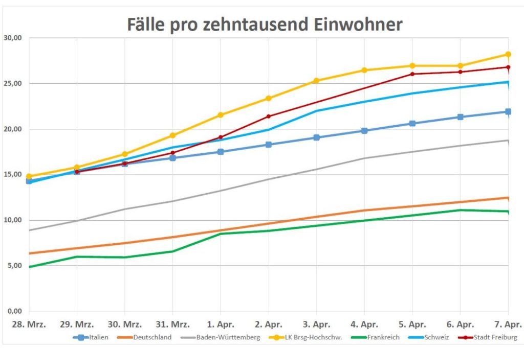 Fallzahlen Coronavirus Freiburg 7.4.2020