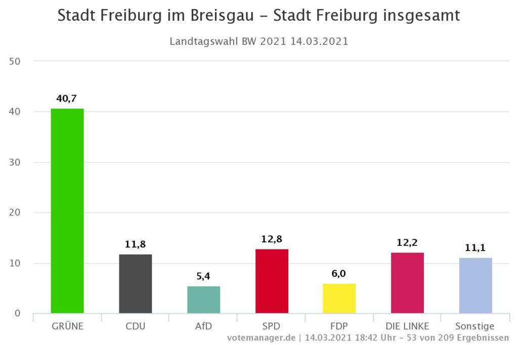Landtagswahl Freiburg 2021