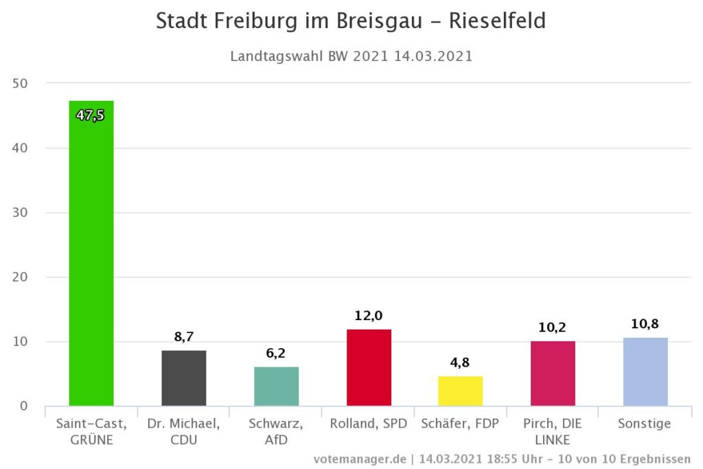 Landtagswahl Freiburg Rieselfeld