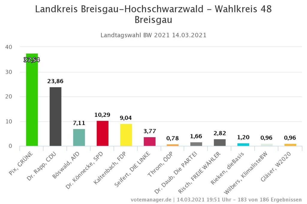 Landtagswahl Breisgau-Hochschwarwald 2021