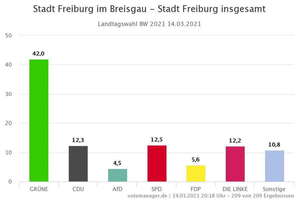 Landtagswahl Freiburg 2021 endgültig