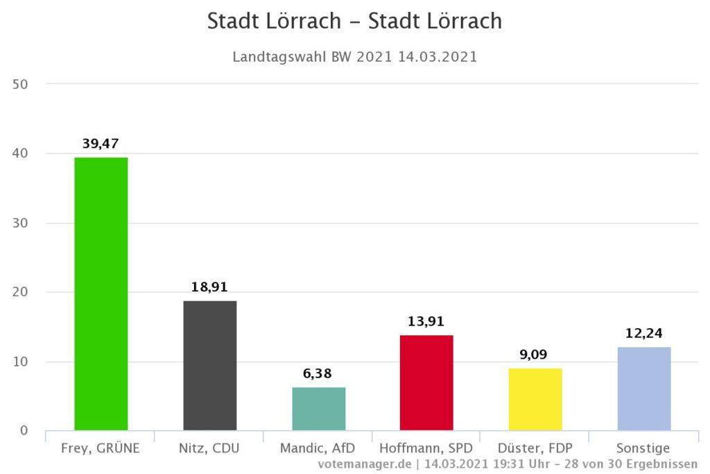 Lörrach Landtagswahl 2021