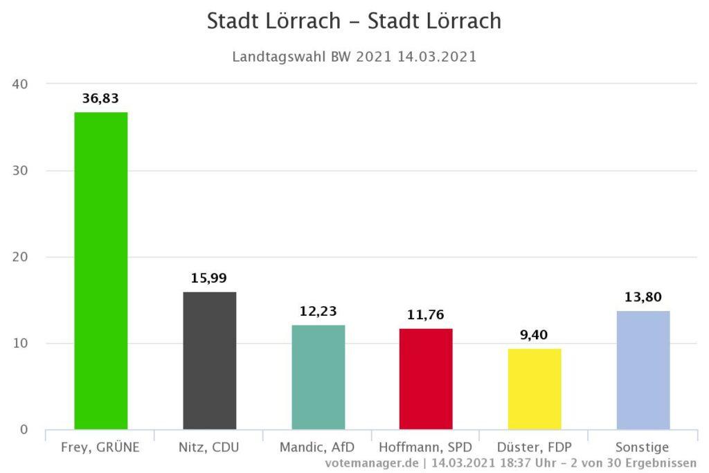 Landtagswahl Lörrach 2021