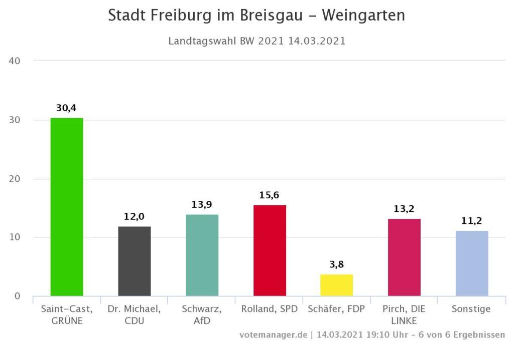 Freiburg-Weingarten Landtagswahl 2021
